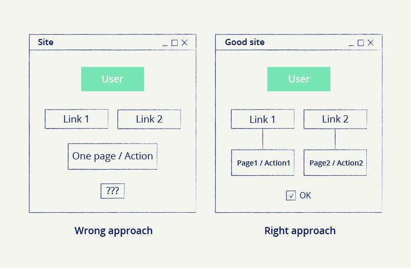 types of website navigation