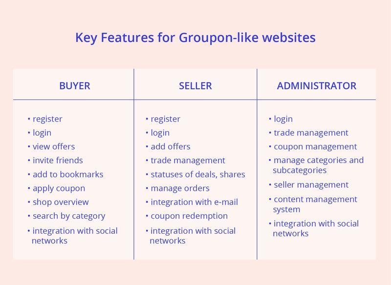 site features like Groupon
