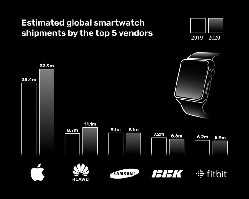 Best Smartwatch Apps