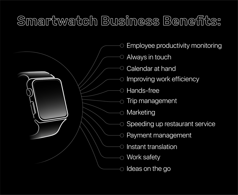 enefits of using smartwatches for business