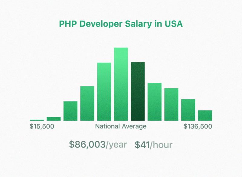 PHP Development Experts