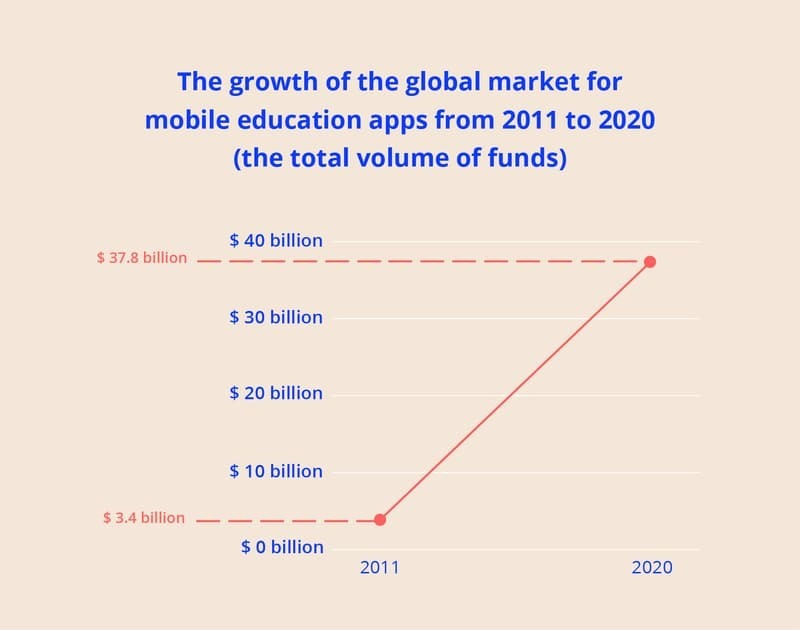 Reasons to develop a language learning app