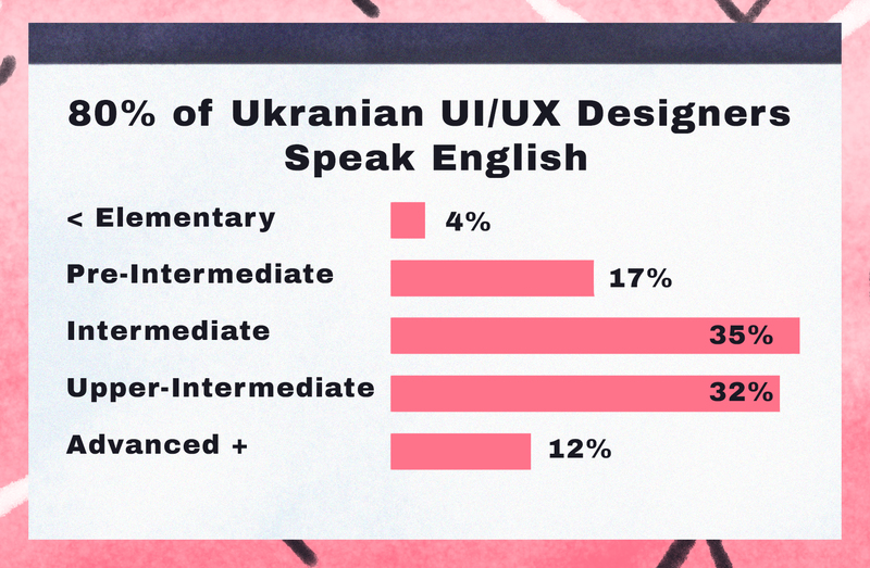 graphic designers in ukraine for hire