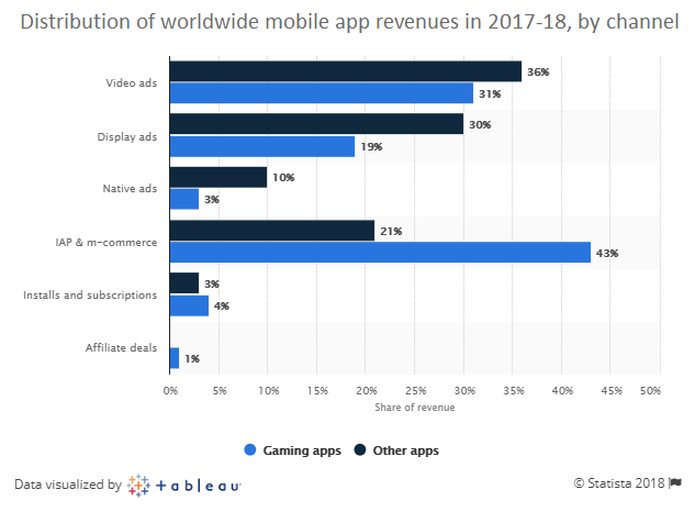 monthly revenue per app