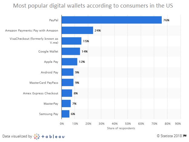 mobile wallet development